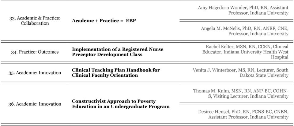 Academic: Innovation Clinical Teaching Plan Handbook for Clinical Faculty Orientation Venita J. Winterboer, MS, RN, Lecturer, South Dakota State 36.