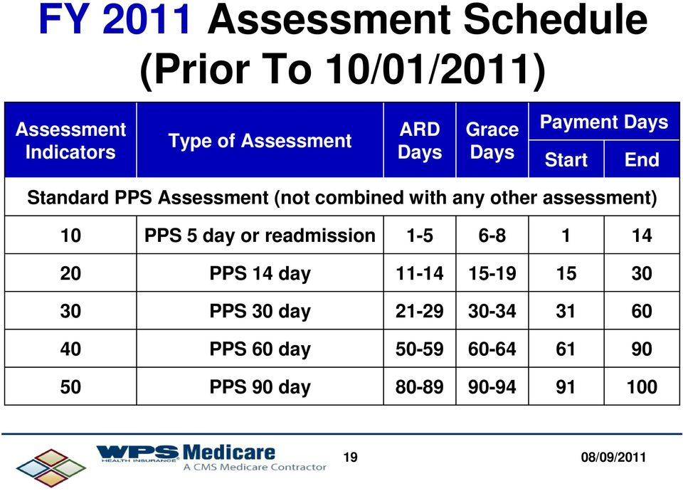 other assessment) 10 PPS 5 day or readmission 1-5 6-8 1 14 20 PPS 14 day 11-14 15-19 15 30