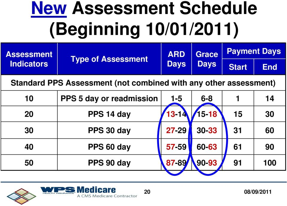 assessment) 10 PPS 5 day or readmission 1-5 6-8 1 14 20 PPS 14 day 13-14 15-18 15 30 30 PPS