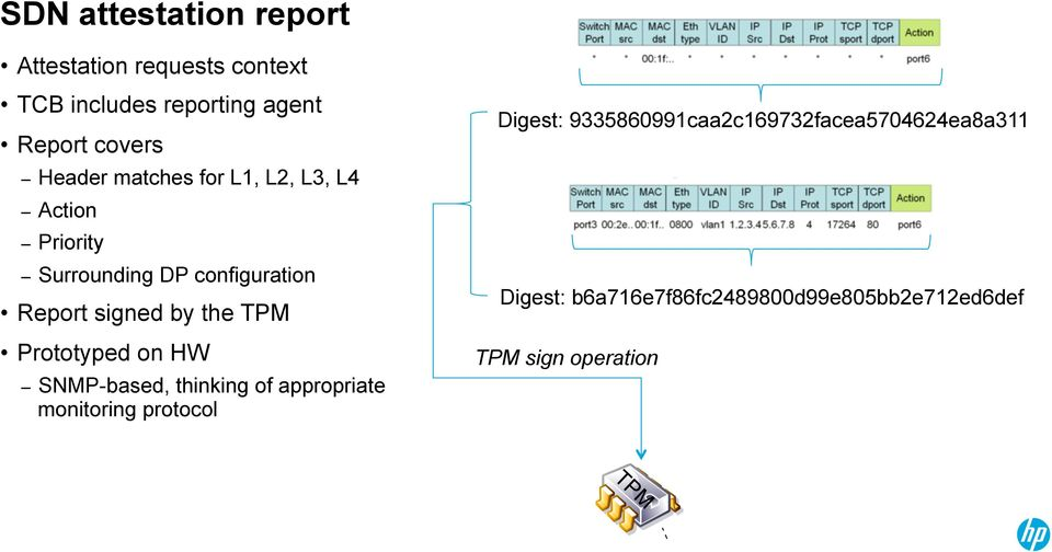 the TPM Prototyped on HW SNMP-based, thinking of appropriate monitoring protocol Digest:
