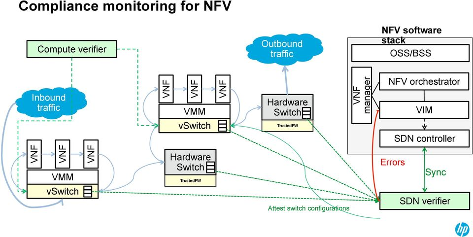 TrustedFW manager NFV orchestrator VIM SDN controller VMM vswitch