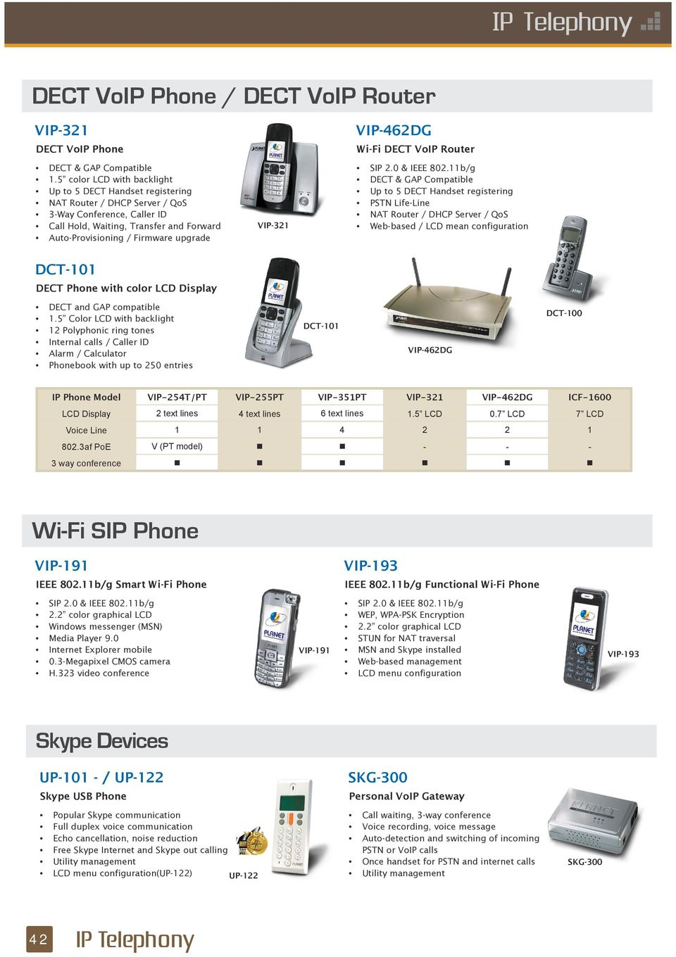 VIP-321 VIP-462DG Wi-Fi DECT VoIP Router SIP 2.0 & IEEE 802.