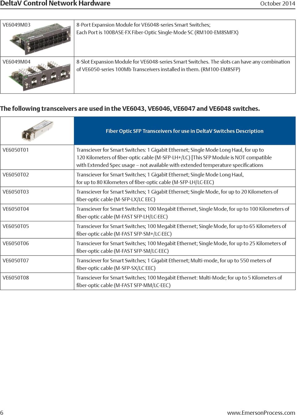 (RM100-EM8SFP) The following transceivers are used in the VE6043, VE6046, VE6047 and VE6048 switches.