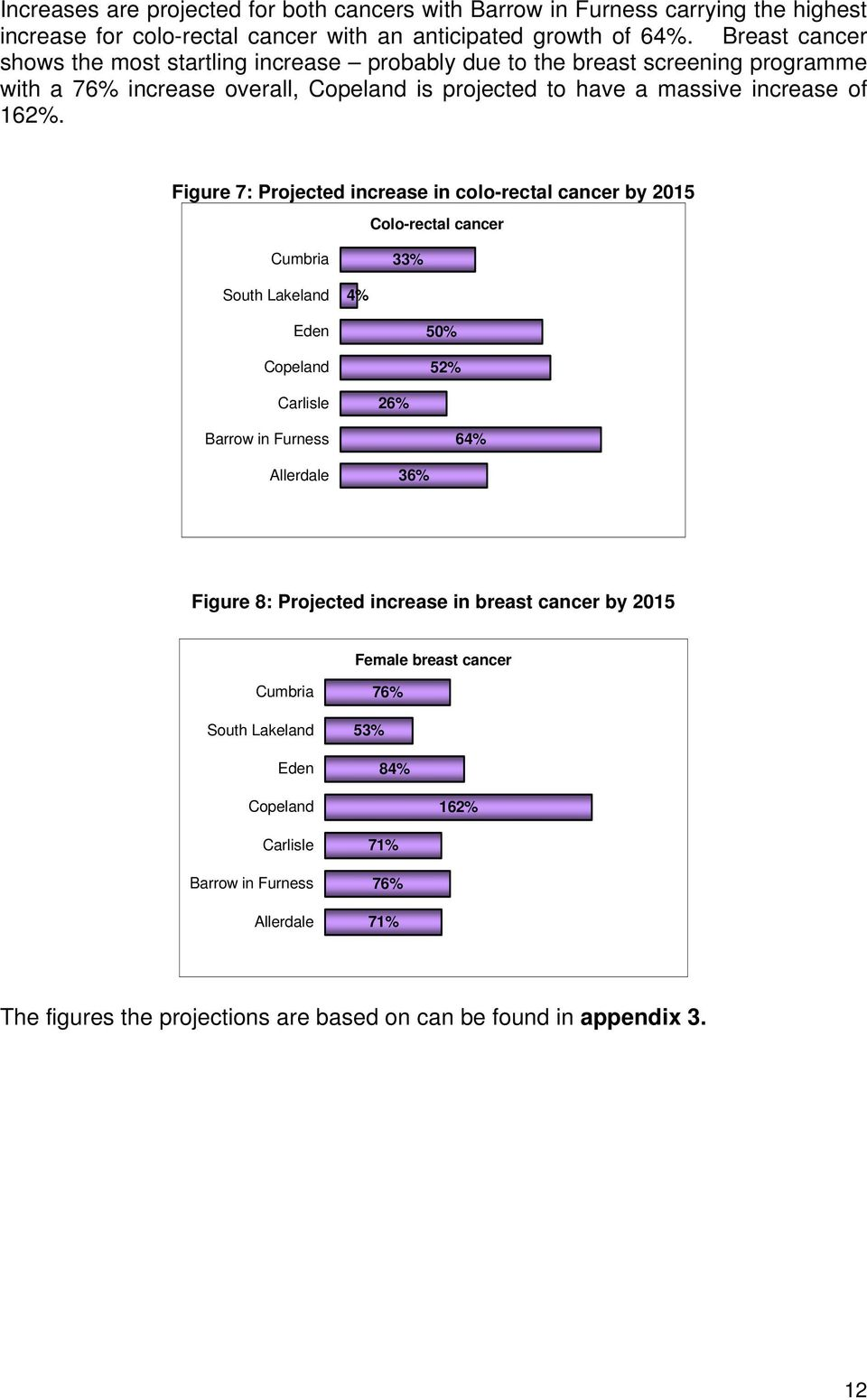 Figure 7: Projected increase in colo-rectal cancer by 2015 Colo-rectal cancer Cumbria 33% South Lakeland 4% Eden Copeland 50% 52% Carlisle 26% Barrow in Furness 64% Allerdale 36% -3% 17% 37% 57%