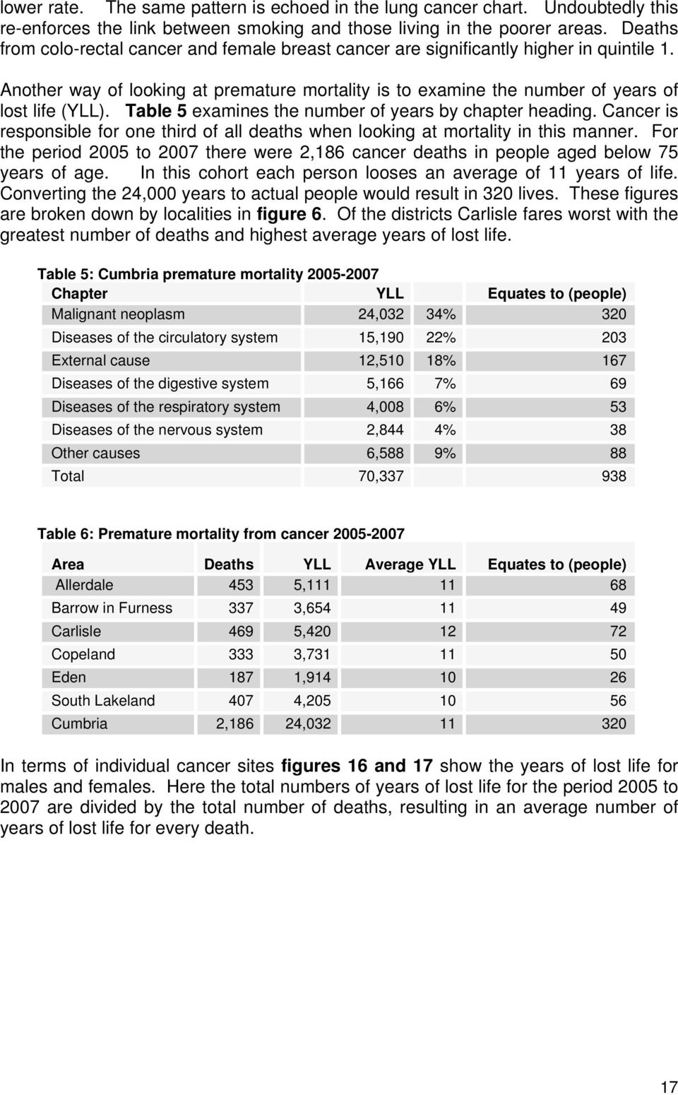Table 5 examines the number of years by chapter heading. Cancer is responsible for one third of all deaths when looking at mortality in this manner.