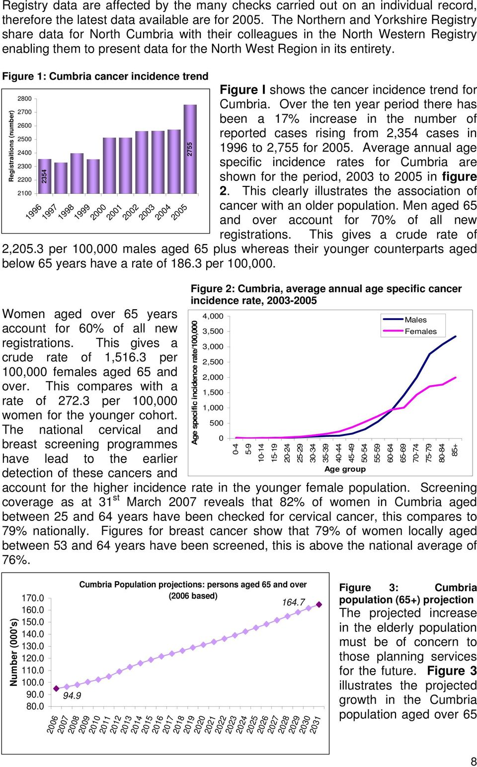 Figure 1: Cumbria cancer incidence trend Registraitions (number) 2800 2700 2600 2500 2400 2300 2200 2100 2354 1996 1997 1998 1999 2755 2000 2001 2002 2003 2004 2005 Figure I shows the cancer