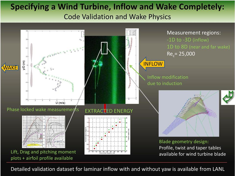 EXTRACTED ENERGY Lift, Drag and pitching moment plots + airfoil profile available Blade geometry design: Profile, twist and