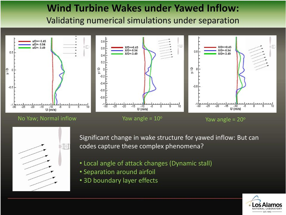in wake structure for yawed inflow: But can codes capture these complex phenomena?