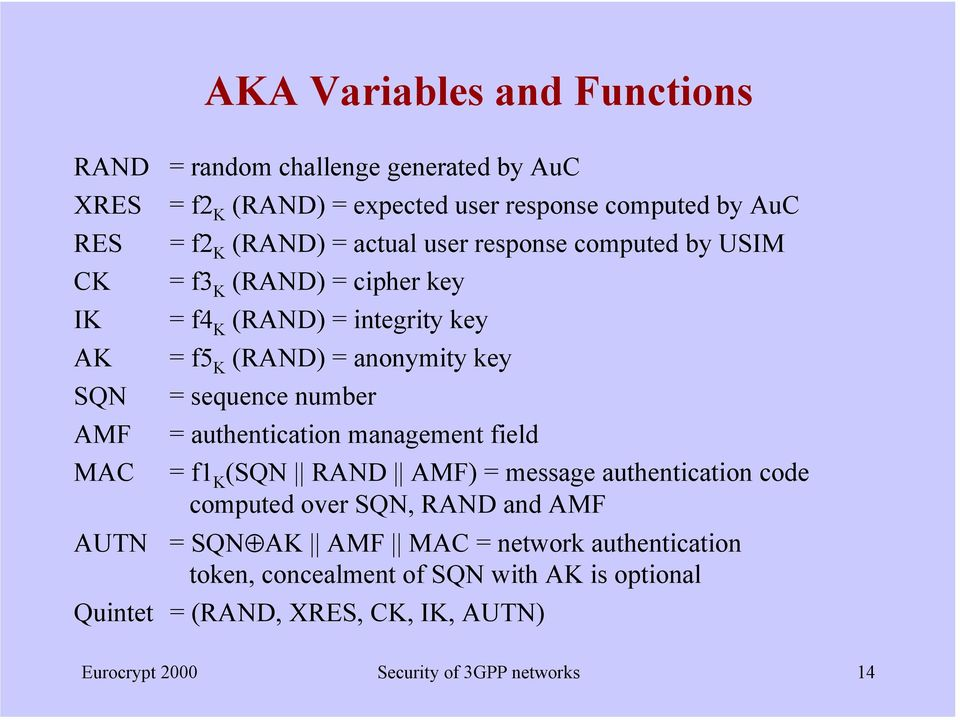 number AMF = authentication management field MAC = f1 K (SQN RAND AMF) = message authentication code computed over SQN, RAND and AMF AUTN = SQN AK AMF