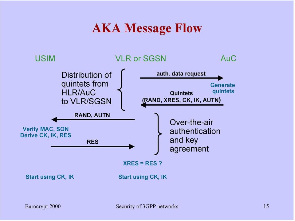 SQN Derive CK, IK, RES RAND, AUTN RES Over-the-air authentication and key agreement