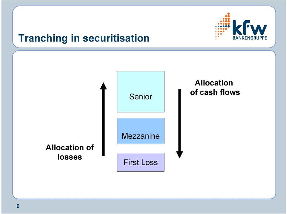 Allocation of cash flows