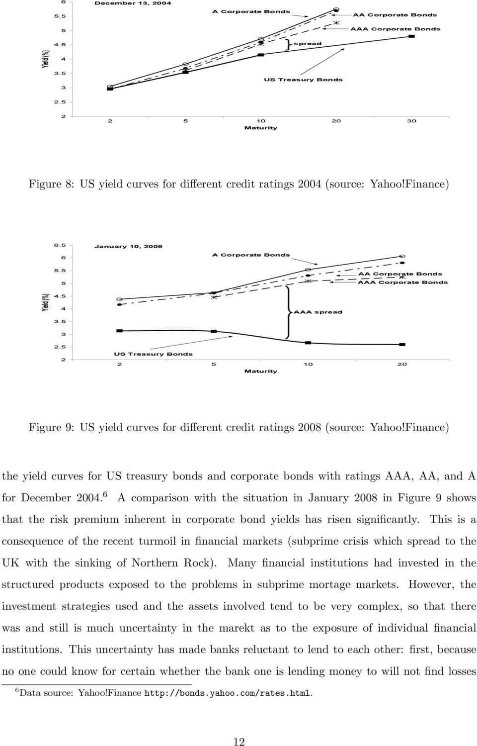 US Treasury Bonds 10 0 Figure 9: US yield curves for different credit ratings 008 (source: Yahoo!
