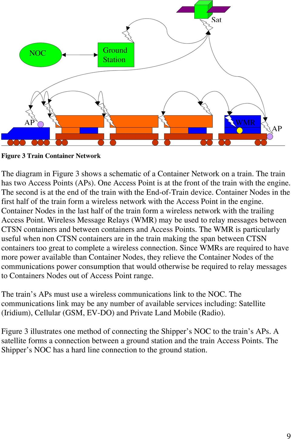 Container Nodes in the first half of the train form a wireless network with the Access Point in the engine.