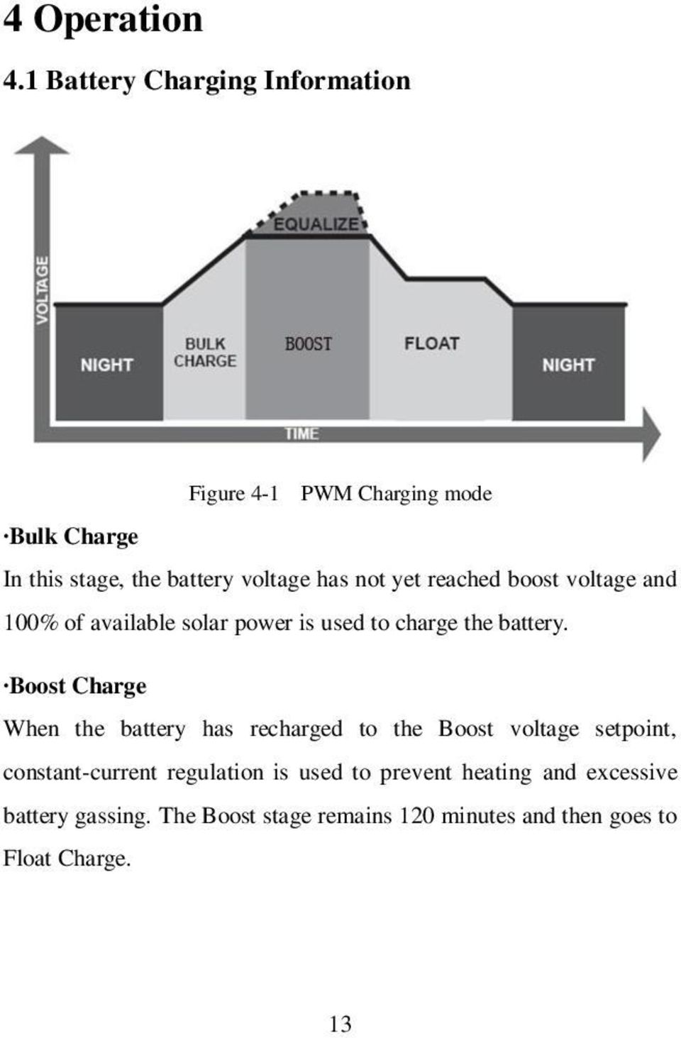 not yet reached boost voltage and 100% of available solar power is used to charge the battery.