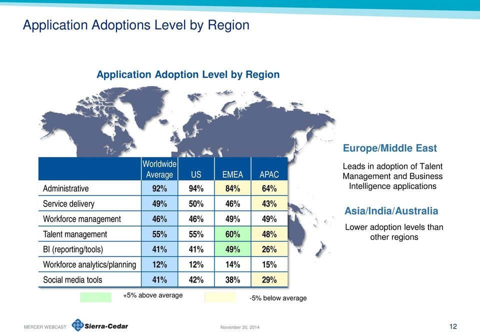 Workforce analytics/planning 12% 12% 14% 15% Social media tools 41% 42% 38% 29% Europe/Middle East Leads in adoption of Talent Management and