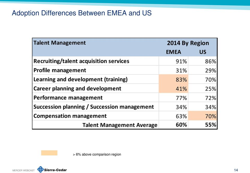 Career planning and development 41% 25% Performance management 77% 72% Succession planning / Succession