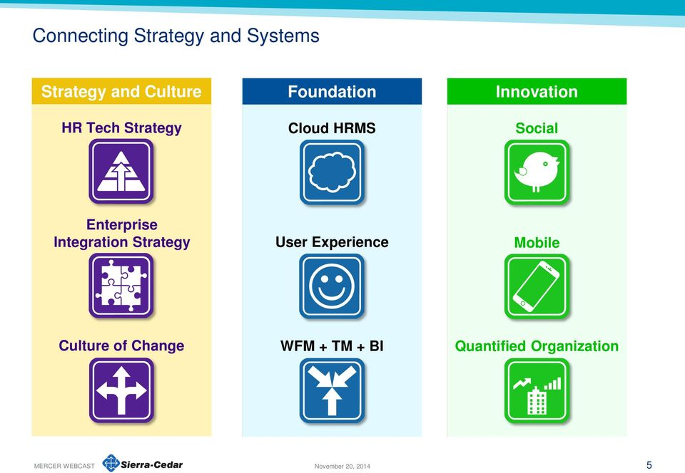 Enterprise Integration Strategy User Experience Mobile