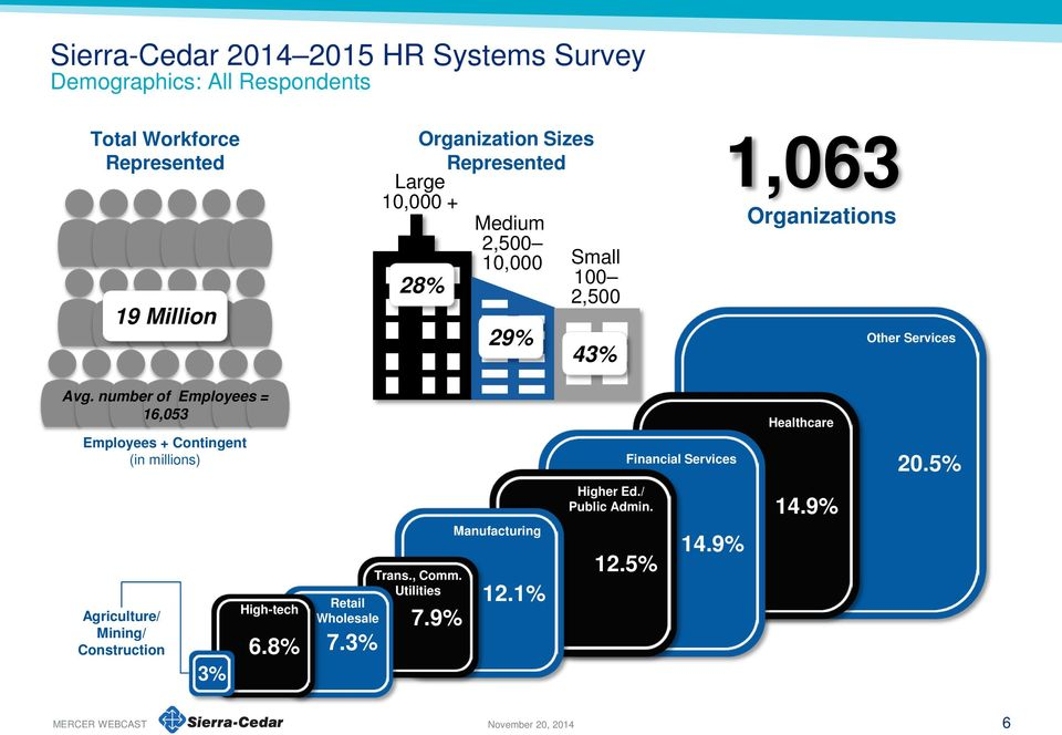 number of Employees = 16,053 Employees + Contingent (in millions) Financial Services Healthcare 20.
