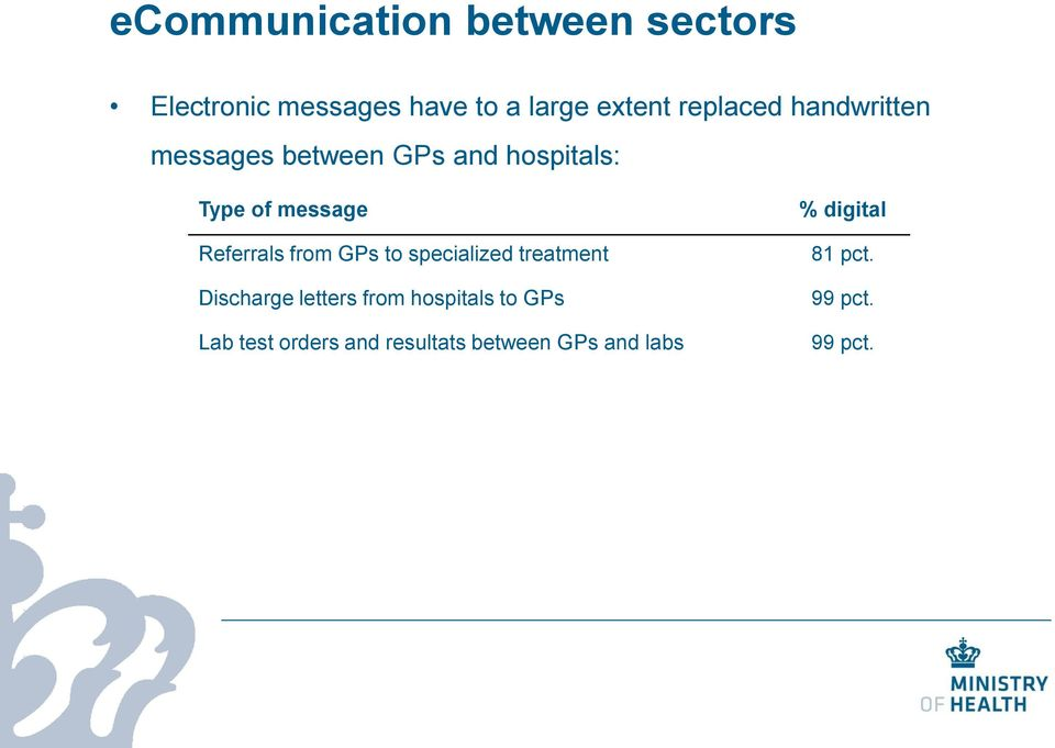 Referrals from GPs to specialized treatment Discharge letters from hospitals