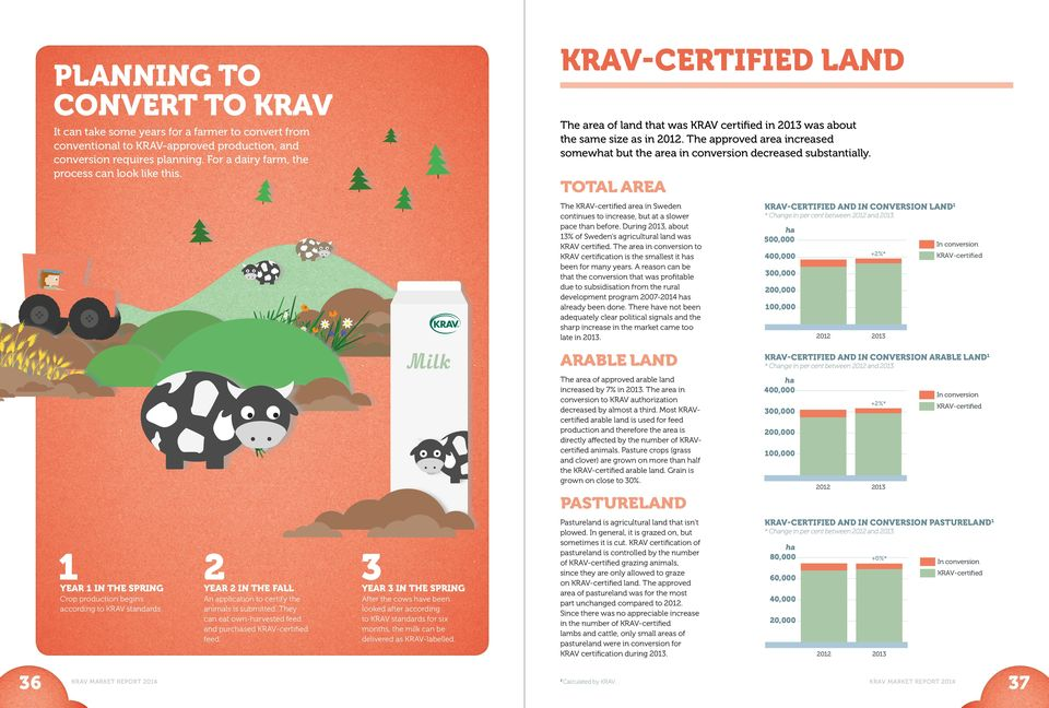 YEAR 3 IN THE SPRING After the cows have been looked after according to KRAV standards for six months, the milk can be delivered as KRAV-labelled. 36 KRAV MARKET REPORT 204 Calculated by KRAV.