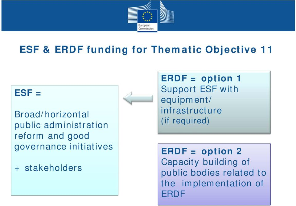 initiatives + stakeholders ERDF = option 1 Support ESF with equipment/ infrastructure