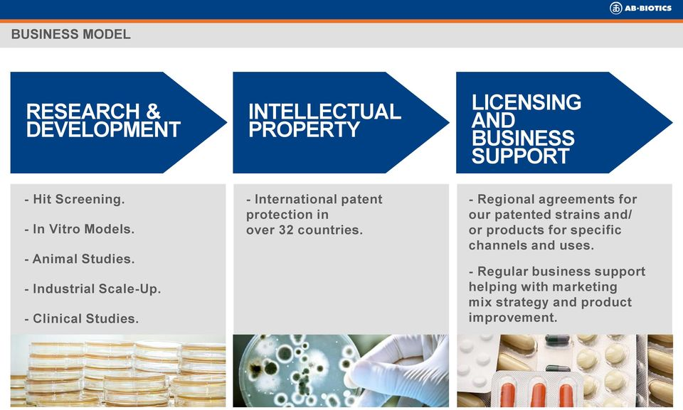 - International patent protection in over 32 countries.