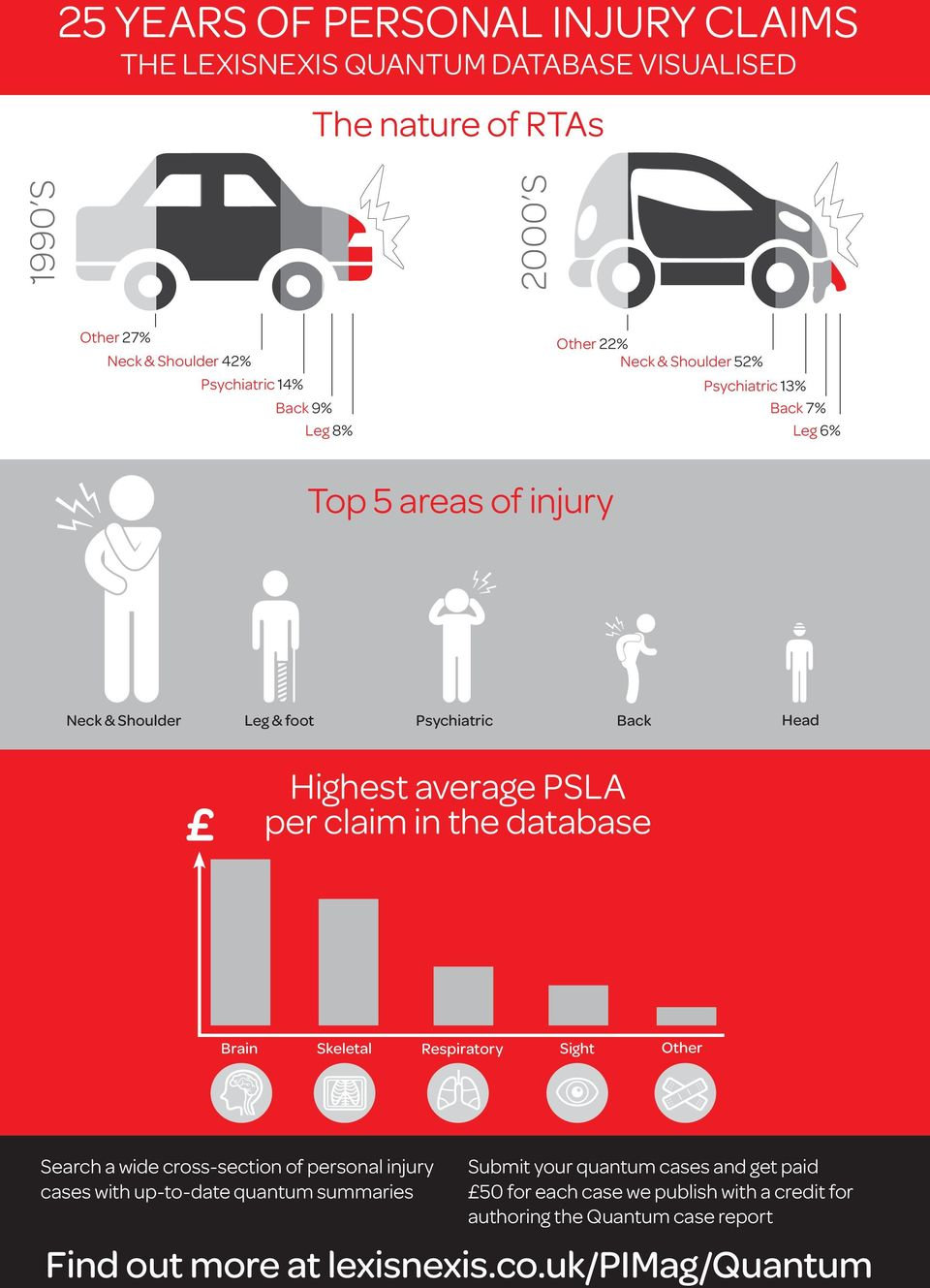PSLA per claim in the database Brain Skeletal Respiratory Sight Other Search a wide cross-section of personal injury cases with up-to-date quantum summaries 6