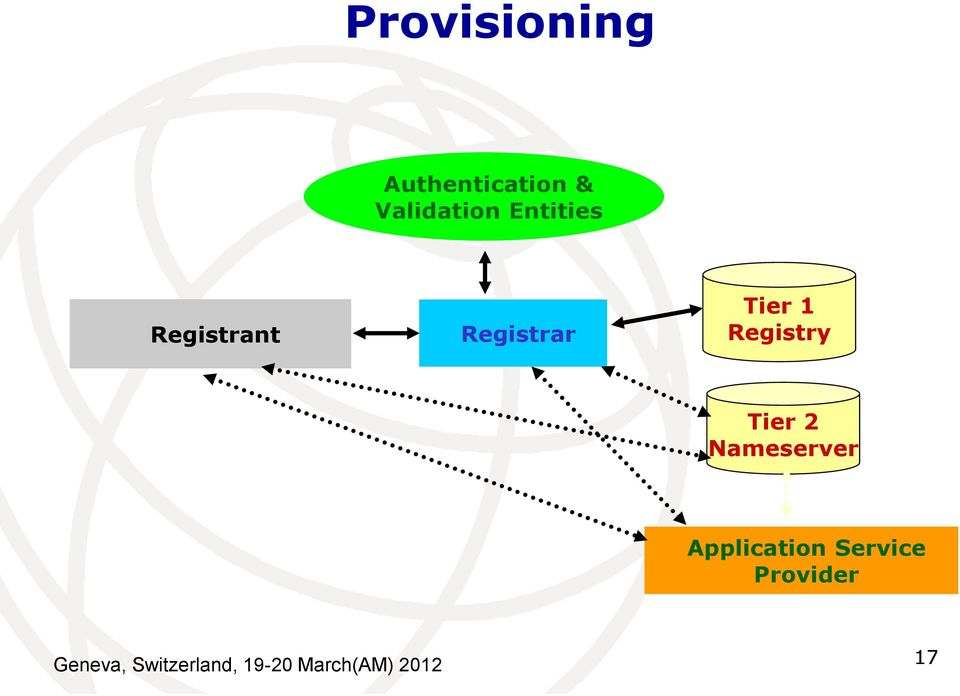 Registry Tier 2 Nameserver Application