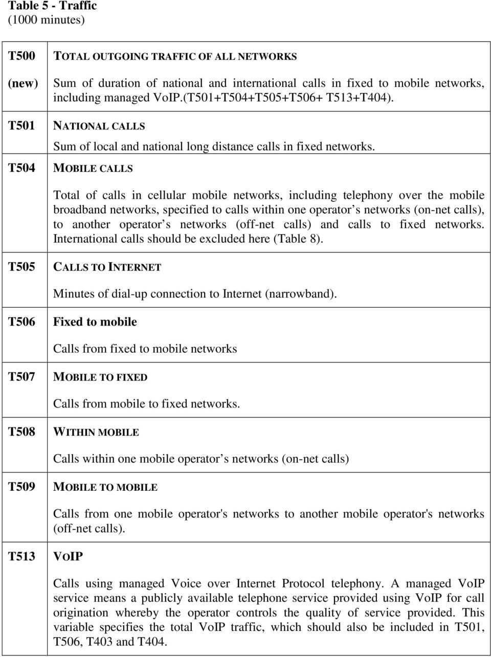 MOBILE CALLS Total of calls in cellular mobile networks, including telephony over the mobile broadband networks, specified to calls within one operator s networks (on-net calls), to another operator