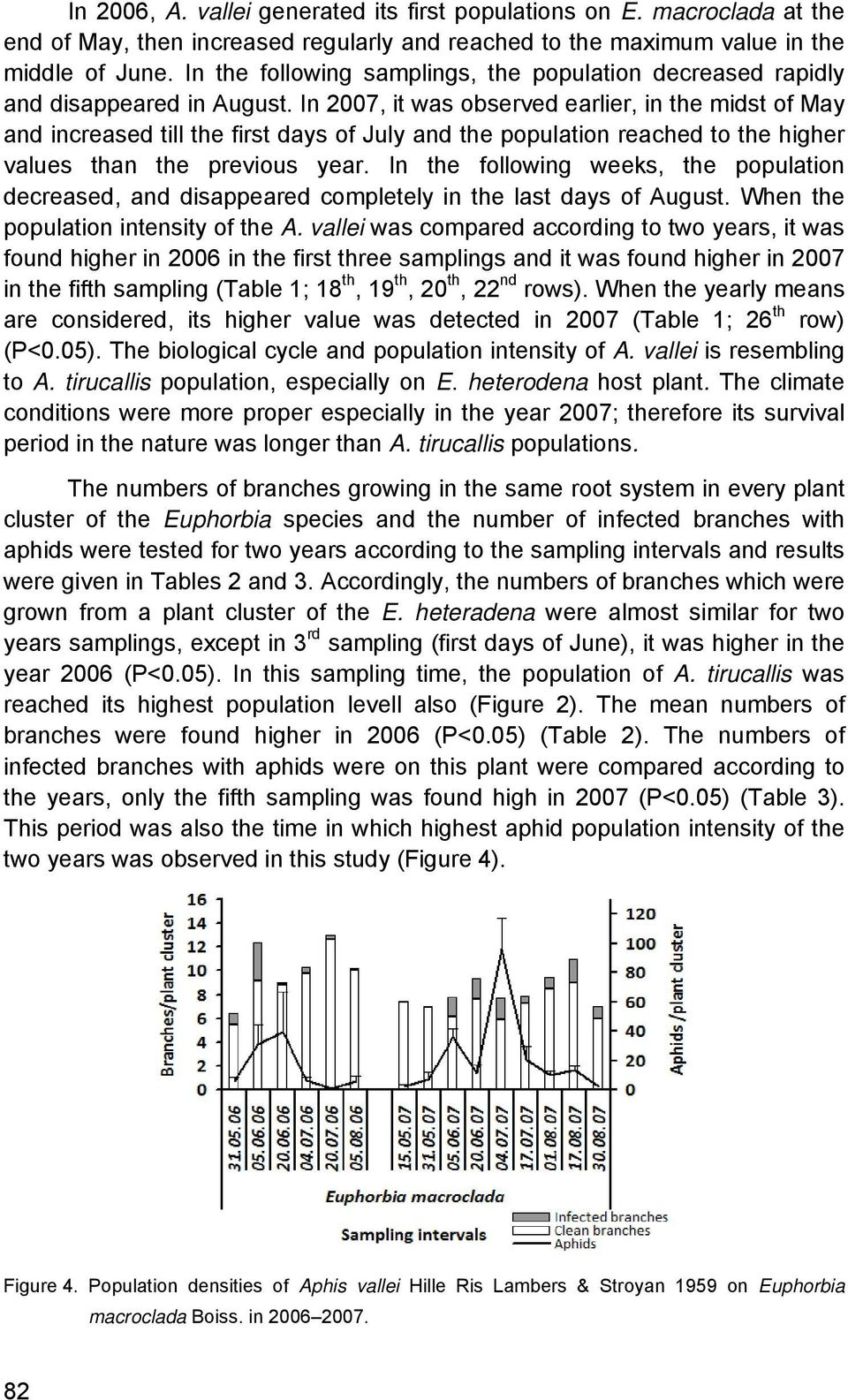 In 2007, it was observed earlier, in the midst of May and increased till the first days of July and the population reached to the higher values than the previous year.