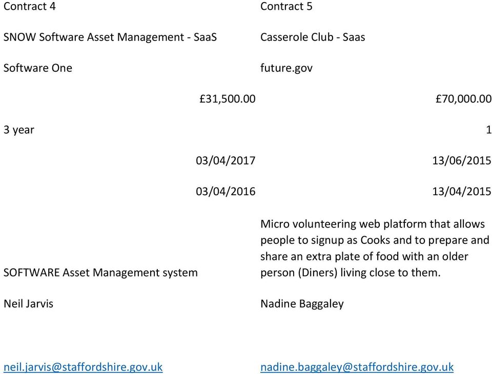 00 3 year 1 03/04/2017 13/06/2015 03/04/2016 13/04/2015 SOFTWARE Asset Management system Neil Jarvis Micro volunteering