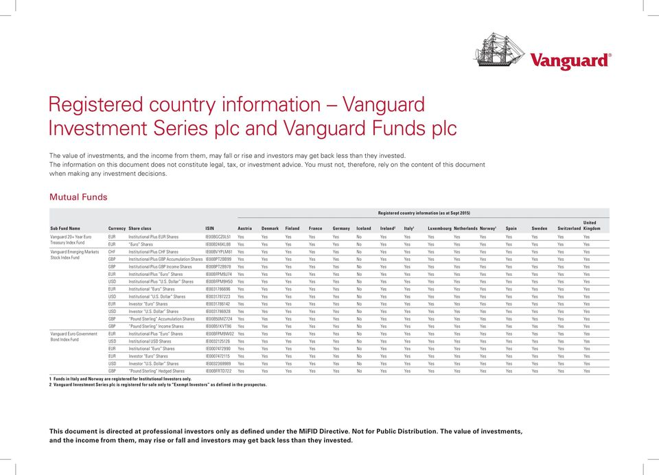 Mutual Funds Registered country information (as at Sept 2015) Vanguard 20+ Year Euro EUR Institutional Plus EUR IE00BGCZ0L51 Yes Yes Yes Yes Yes No Yes Yes Yes Yes Yes Yes Yes Yes Yes Treasury EUR