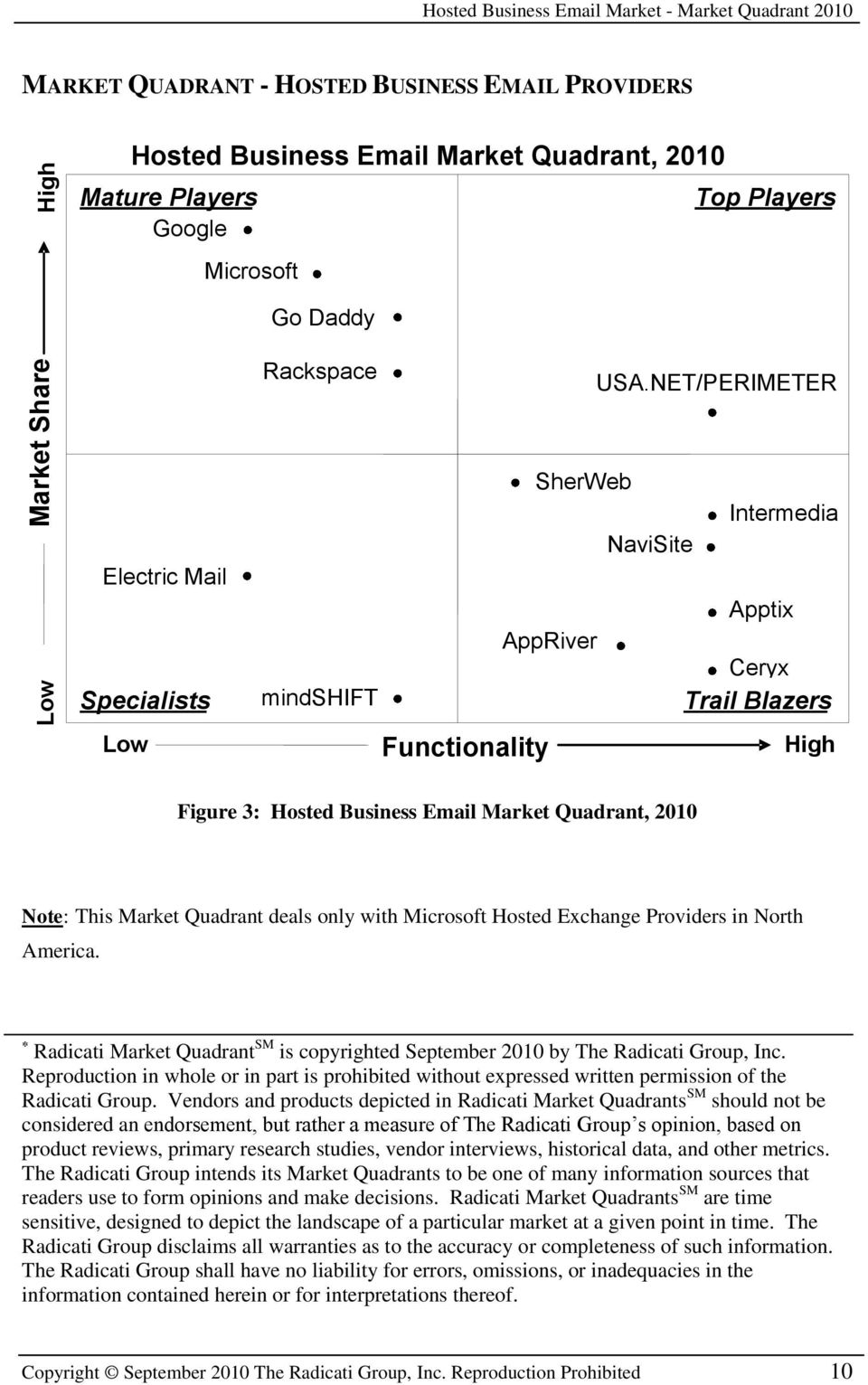 NET/PERIMETER Electric Mail Specialists Low SherWeb Intermedia NaviSite Apptix AppRiver Ceryx mindshift Trail Blazers Functionality High Figure 3: Hosted Business Email Market Quadrant, 2010 Note: