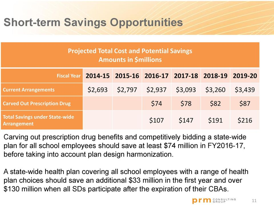 bidding a state-wide plan for all school employees should save at least $74 million in FY2016-17, before taking into account plan design harmonization.