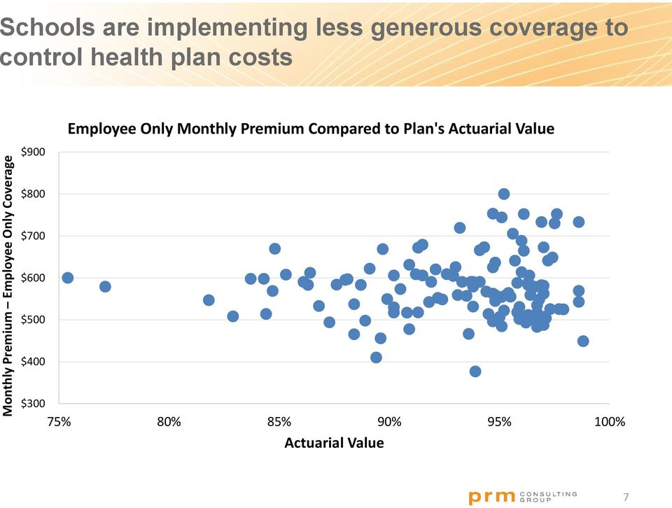 Employee Only Monthly Premium Compared to Plan's Actuarial Value