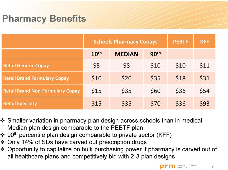in medical Median plan design comparable to the PEBTF plan 90 th percentile plan design comparable to private sector (KFF) Only 14% of SDs have carved out