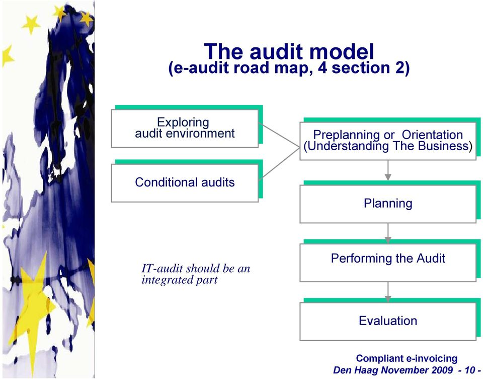 Orientation (Understanding The The Business) Planning IT-audit should be an
