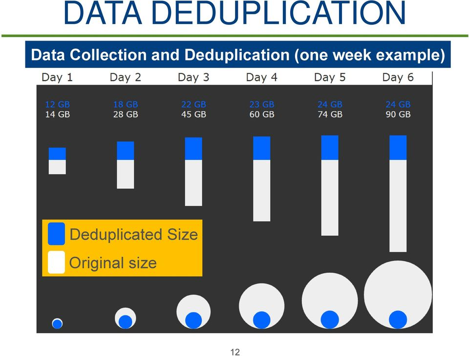 Deduplication (one week