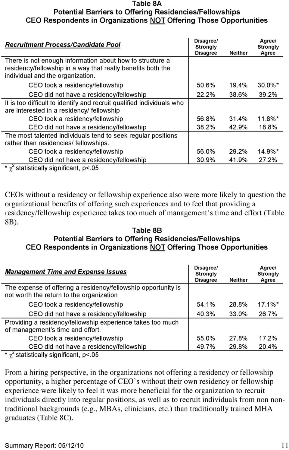 4% 30.0%* CEO did not have a residency/fellowship 22.2% 38.6% 39.