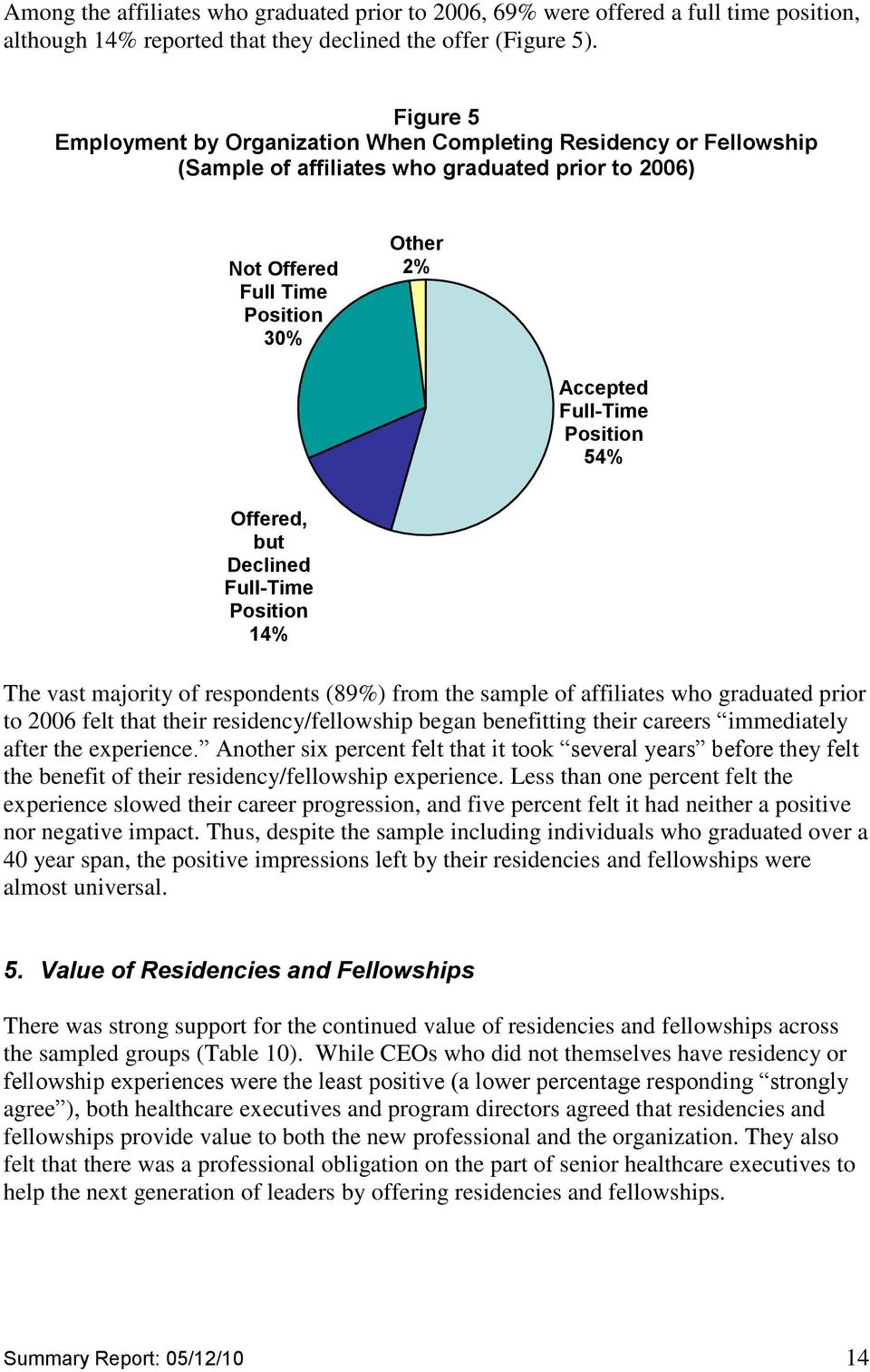 54% Offered, but Declined Full-Time Position 14% The vast majority of respondents (89%) from the sample of affiliates who graduated prior to 2006 felt that their residency/fellowship began