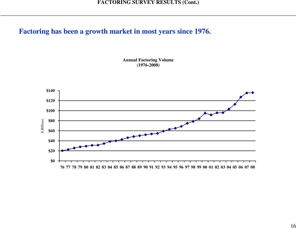 Annual Factoring Volume (1976-2008) $140 $120 $100 $ Billions $80