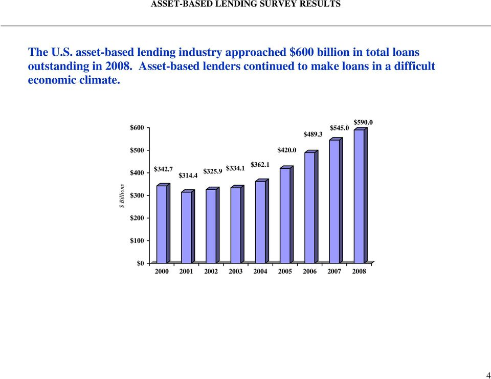Asset-based lenders continued to make loans in a difficult economic climate. $600 $489.
