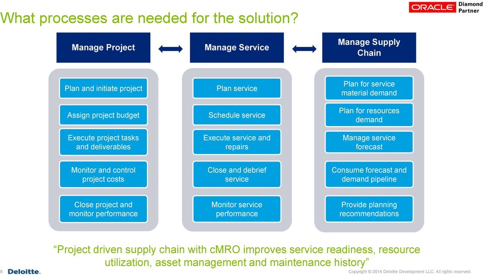 service and repairs Plan for service material demand Plan for resources demand Manage service forecast Monitor and control project costs Close and debrief service Consume