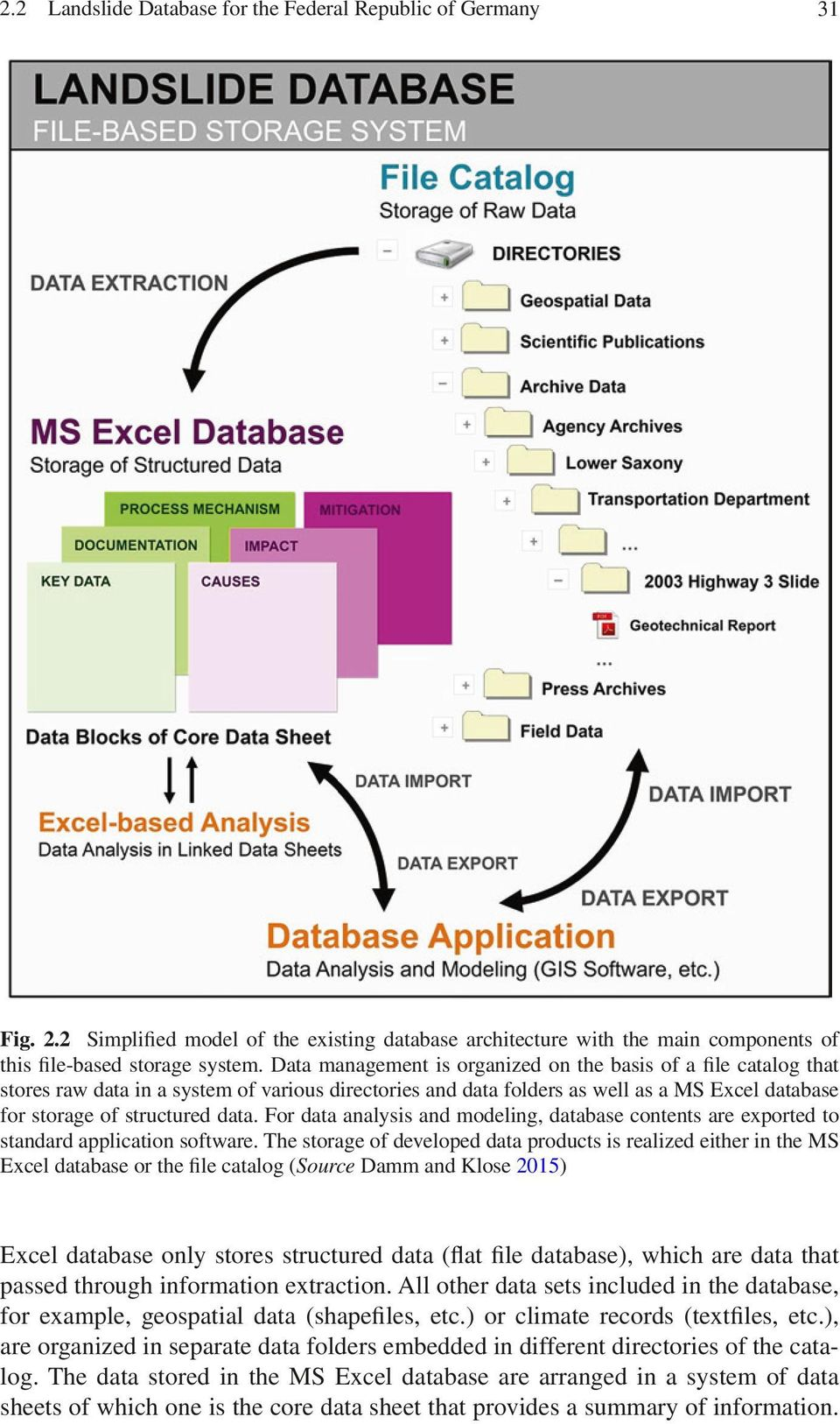 For data analysis and modeling, database contents are exported to standard application software.