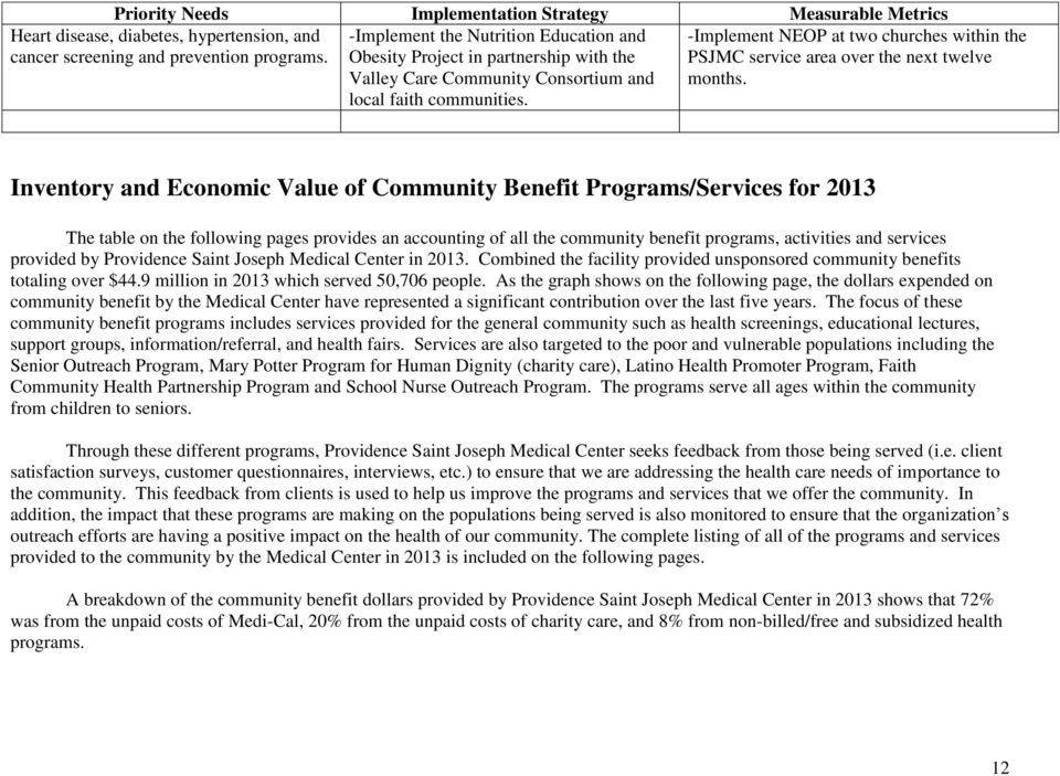 Inventory and Economic Value of Community Benefit Programs/Services for 2013 The table on the following pages provides an accounting of all the community benefit programs, activities and services