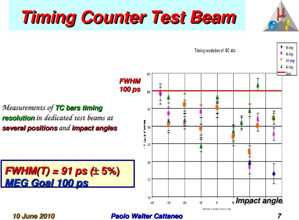 dedicated test beams at several positions and