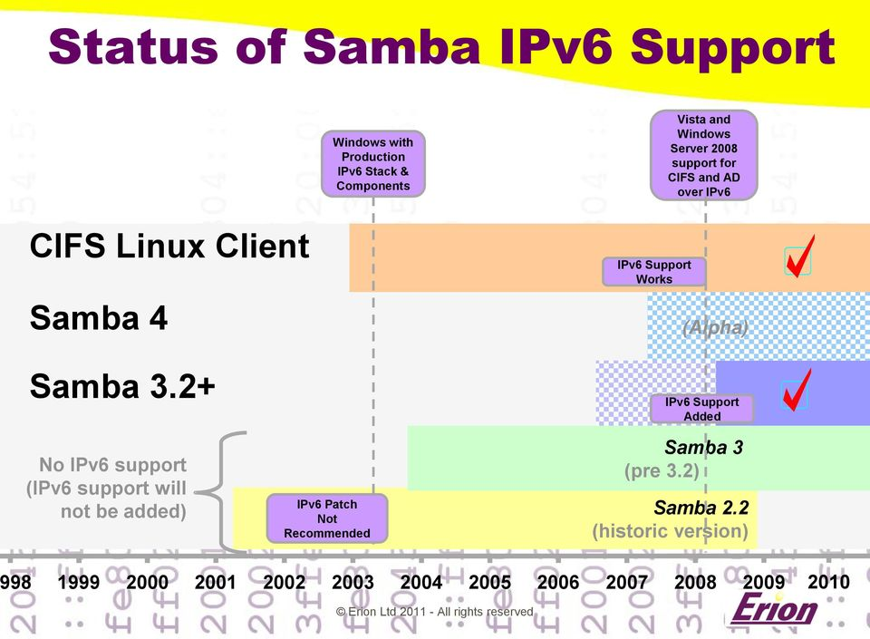 2+ IPv6 Support Works (Alpha) IPv6 Support Added No IPv6 support (IPv6 support will not be added) IPv6