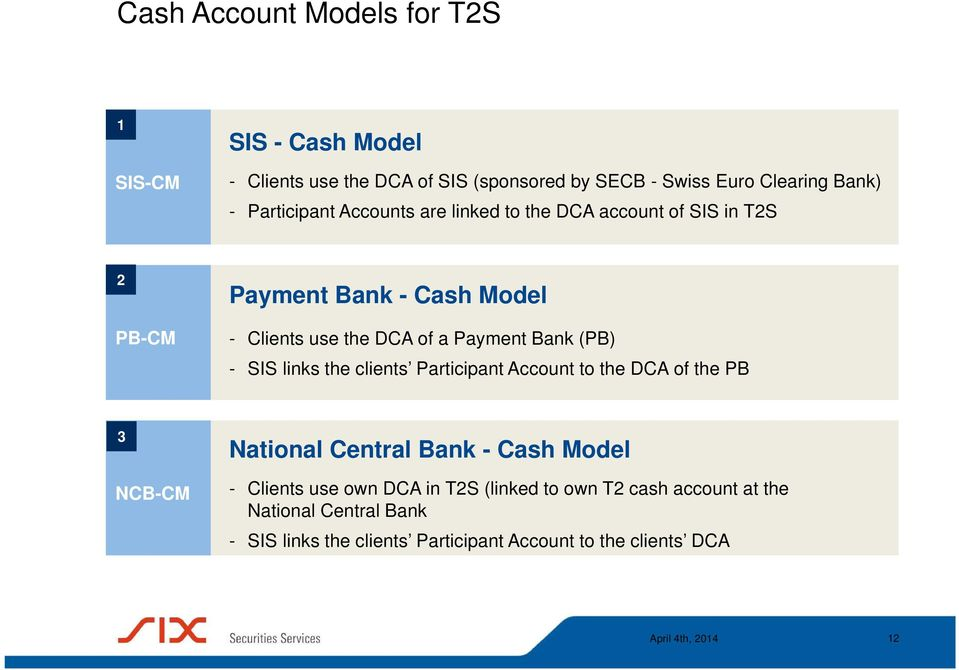 Bank (PB) - SIS links the clients Participant Account to the DCA of the PB 3 NCB-CM National Central Bank - Cash Model - Clients use