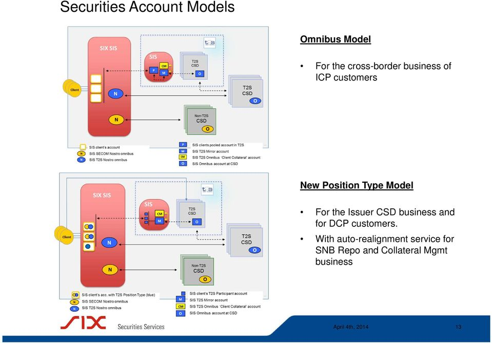 Model For the Issuer CSD business and for DCP customers.