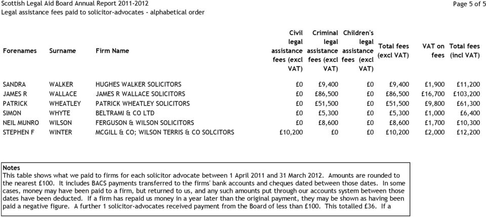SOLICITORS 0 8,600 0 8,600 1,700 10,300 STEPHEN F WINTER MCGILL & CO; WILSON TERRIS & CO SOLCITORS 10,200 0 0 10,200 2,000 12,200 Notes This table shows what we paid to firms for each solicitor